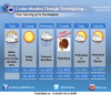 Cool day forecast for Thanksgiving, then into the 50s on Saturday