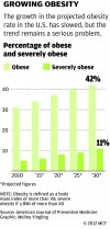 Growing obesity