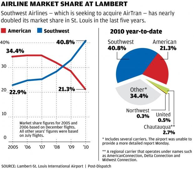 lambert cautious over southwest