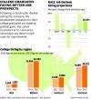 College graduates job prospects
