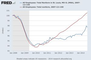 St. Louis' job gains stall in August