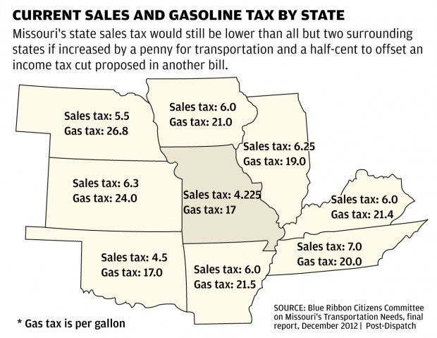 Hooray' For A Six Cents Gas Tax Bill In Missouri News Plaizen