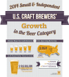 Craft beer sales 2014