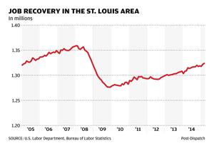 St. Louis area job market held steady in March