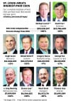 St. Louis area's highest-paid CEOs
