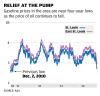 Chart: Relief at the pump