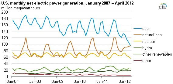 Natural gas power generation matches coal's for first time