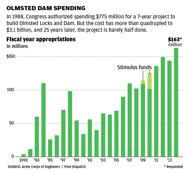 Olmsted funding chart