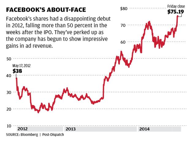 Facebook Stock Quotes Alluring Www Facebook Com Stock Price  Charibas.ga