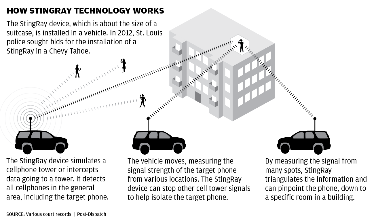 Editorial: Secret use of StingRay technology could
