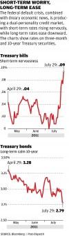 Investors face roller-coaster as debt ceiling deadline looms