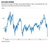 Chart: Falling crude