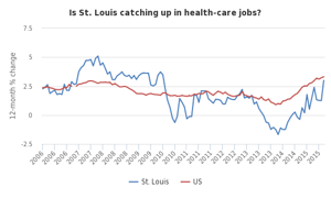 Health care and construction boost St. Louis job gains