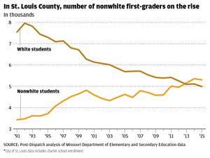 First-graders are changing the complexion of St. Louis area schools