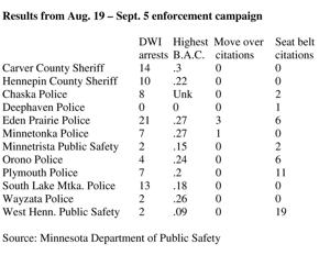 More than 1,300 DWI arrests recorded during campaign