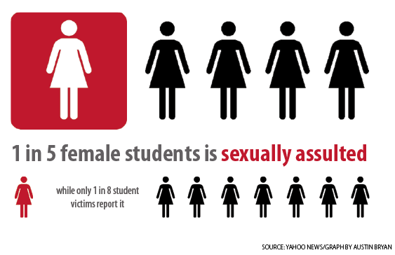 On sexual campuses assault college Campus Sexual