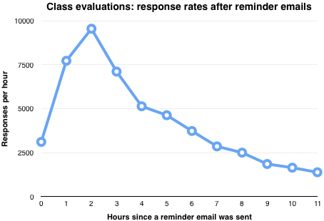 online dating low response rate