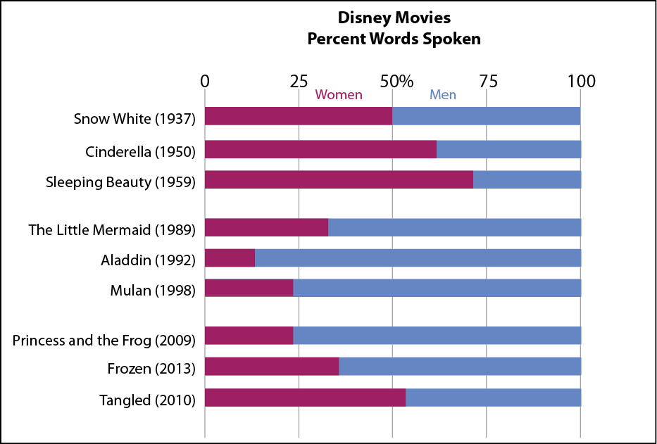 gender bias in disney films Gender discrimination in movies gender discrimination written by: gender roles in disney movies gender roles in disney movies steffani riley gender roles in disney movies it is undeniable that the company that is leading to many gender bias in the workplace is an unfair practice that.