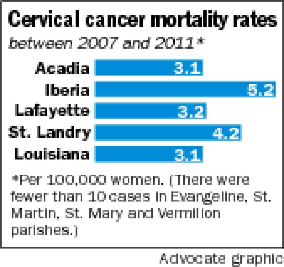 Cervical cancer death rates in Iberia, St. Landry and Lafayette higher than state average _lowres