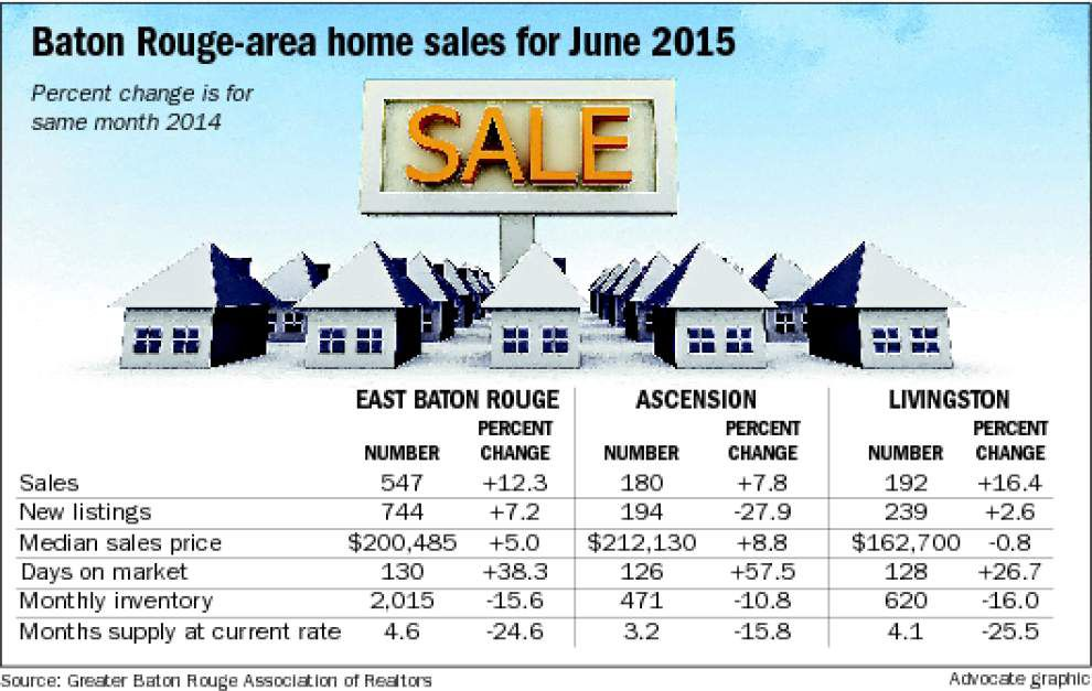 Baton Rouge area home sales see 10% increase in June from year ago, snapping 2-month decline _lowres