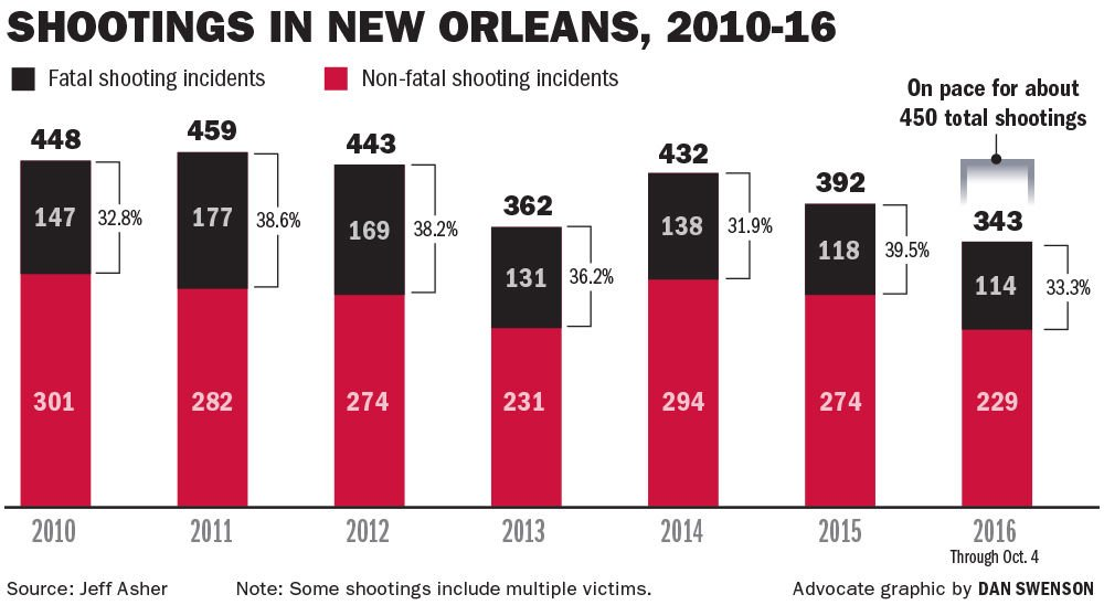 After peaceful start to year New Orleans now on pace to see rise in murders