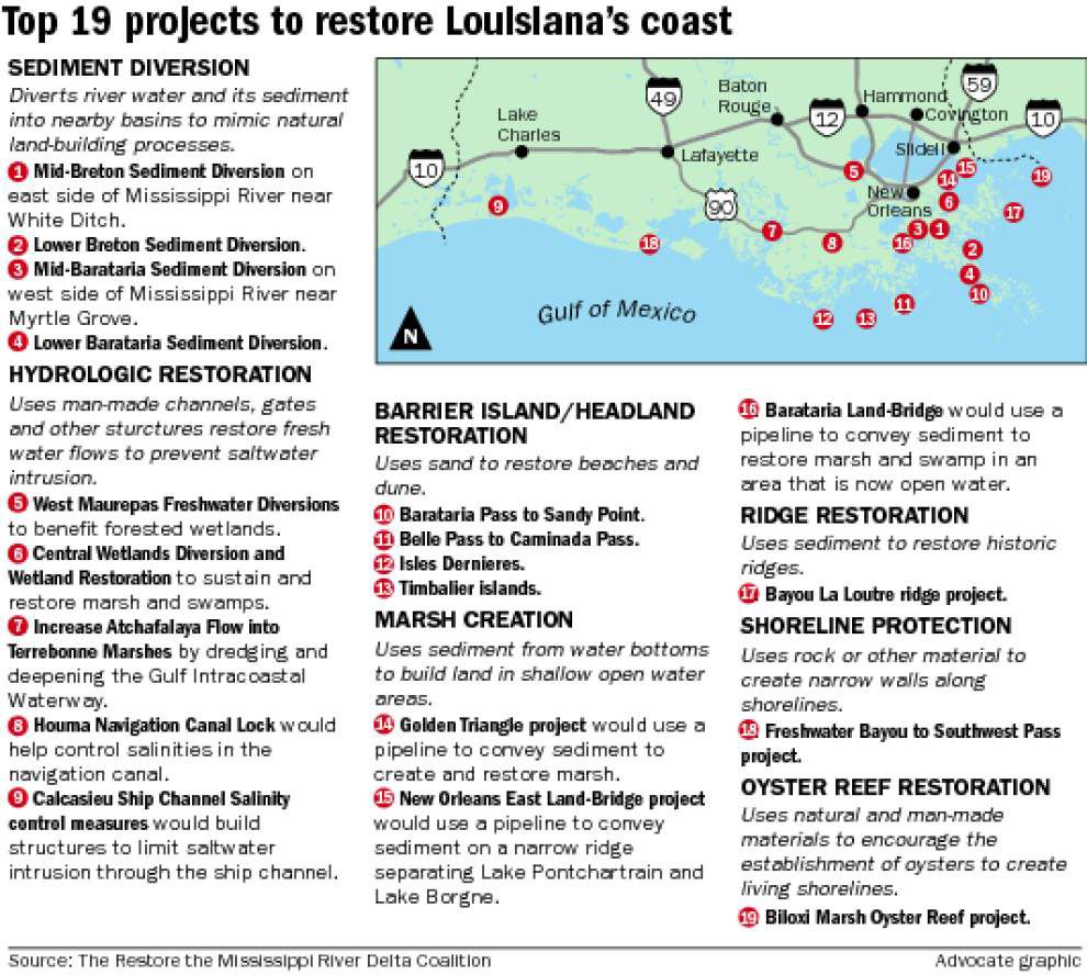 Environmental groups offer suggestions on spending BP money to rebuild coast _lowres