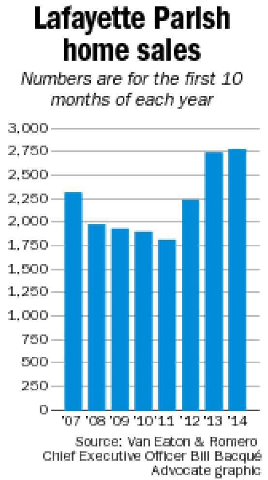 Lafayette poised to set record as home sales surge in October _lowres