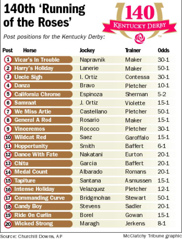 California Chrome early 5-2 favorite for Derby _lowres
