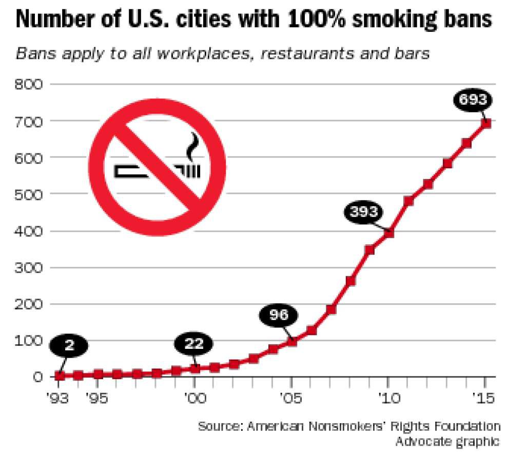 With smoking ban in bars, New Orleans would be late in catching up with most of U.S. _lowres