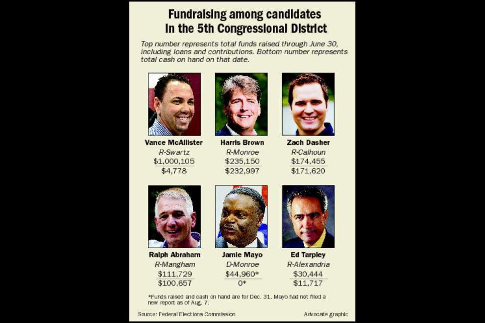 5th District fundraising sluggish _lowres