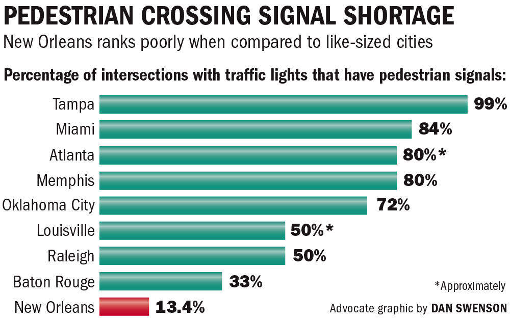 102016 Ped crossing signals