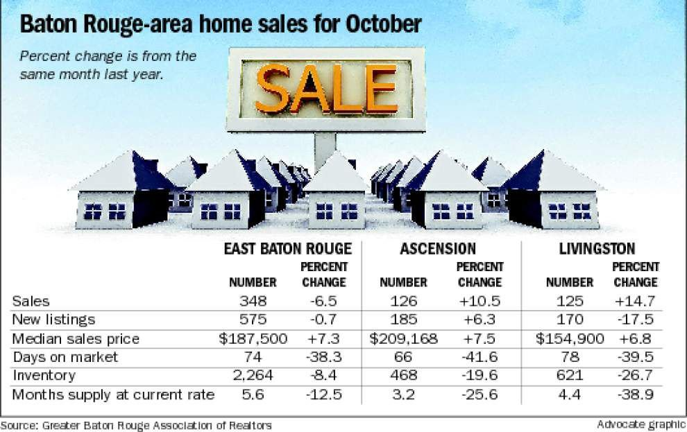 Two parishes key in rise of metro Baton Rouge home sales in October _lowres
