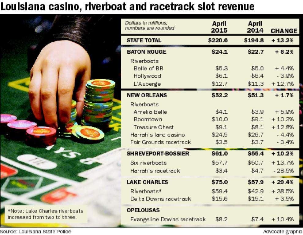 Baton Rouge casinos report 6% winnings gain _lowres