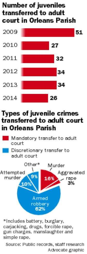 In New Orleans, 'eligible' delinquents increasingly routed to adult courts, prisons _lowres