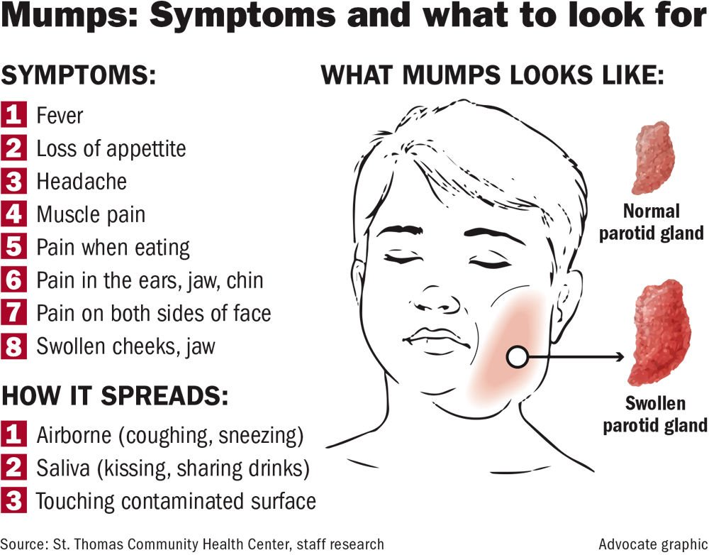 mumps measles and extremely rare cases Reporting of mumps and rubella is extremely rare so ds was of cases and usually show around 90% of measles cases as entirely unvaccinated.