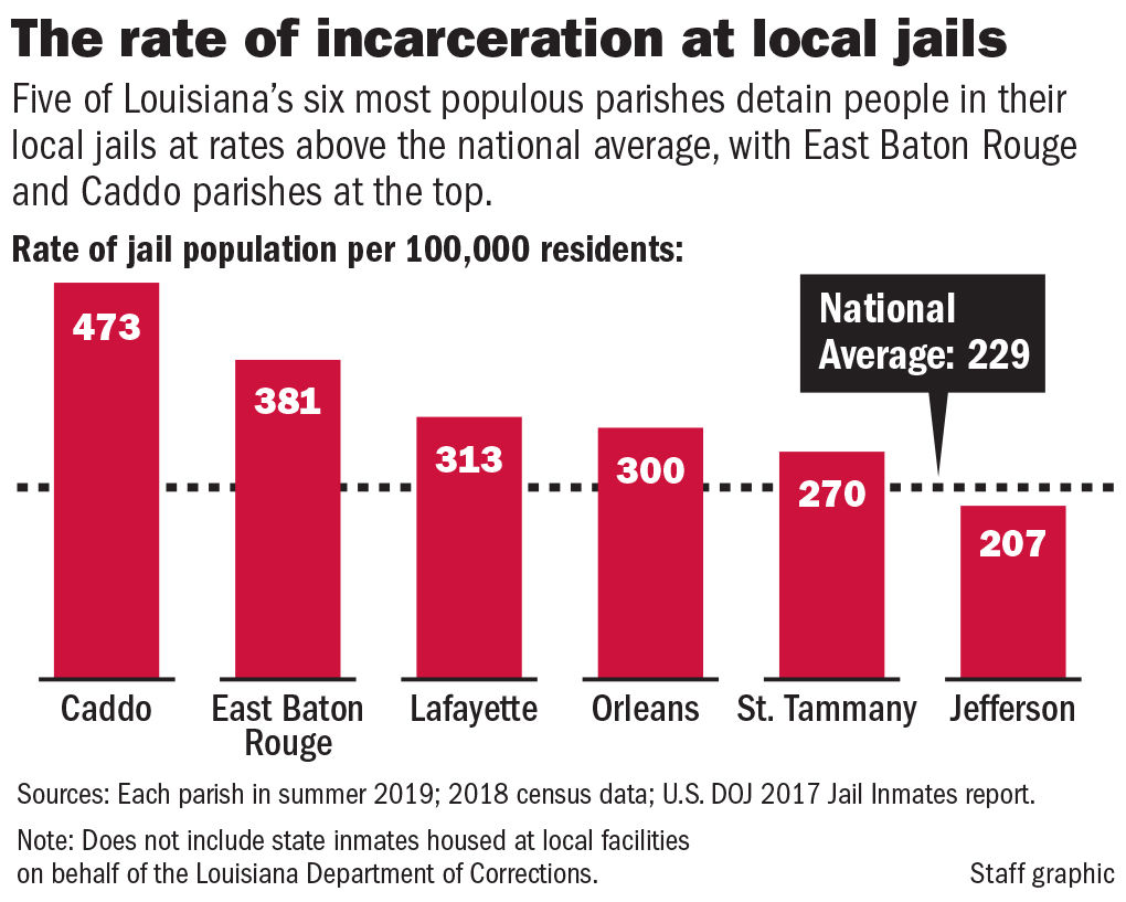 East Baton Rouge Parish jails people at rates far higher than New Orleans and Lafayette: Here's why