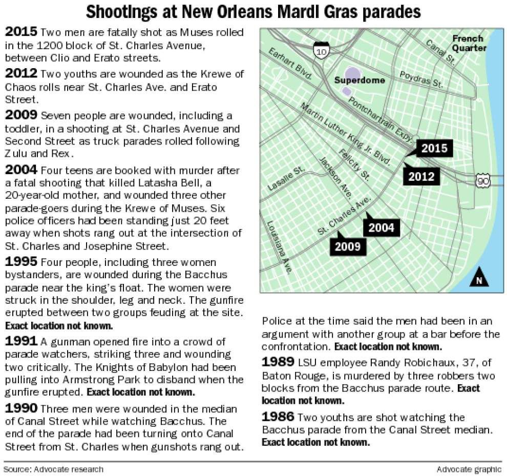 Along New Orleans parade routes, a history of violence: A look at 5 shootings that've stained Mardi Gras _lowres