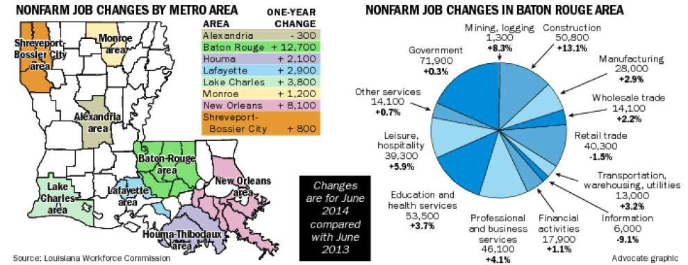 BR area gains 12,700 jobs over 12 months _lowres