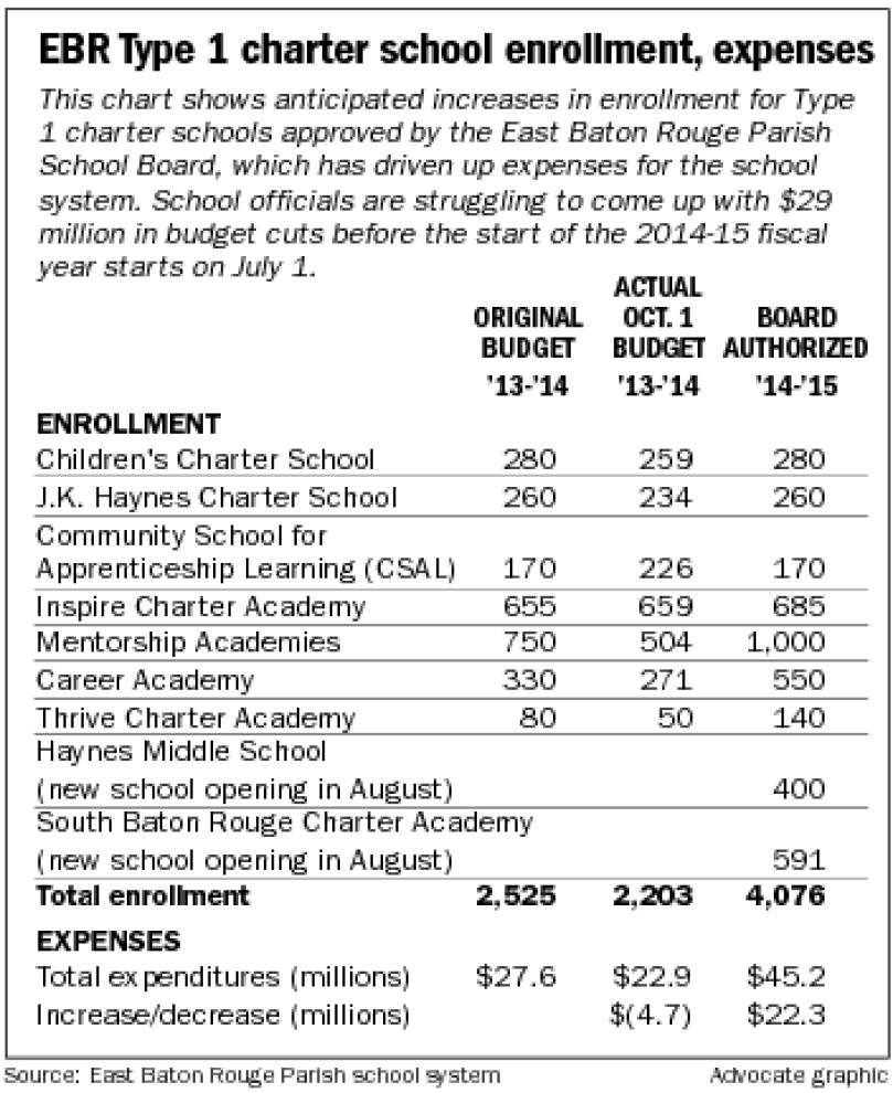 More budget cuts looming for EBR school system _lowres