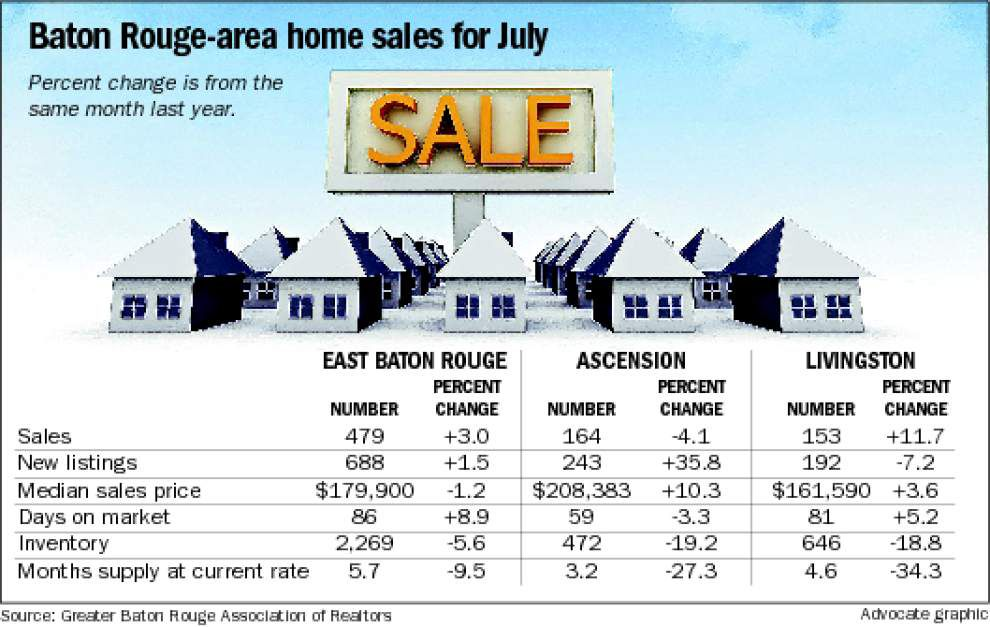 Home sales post gain in July _lowres