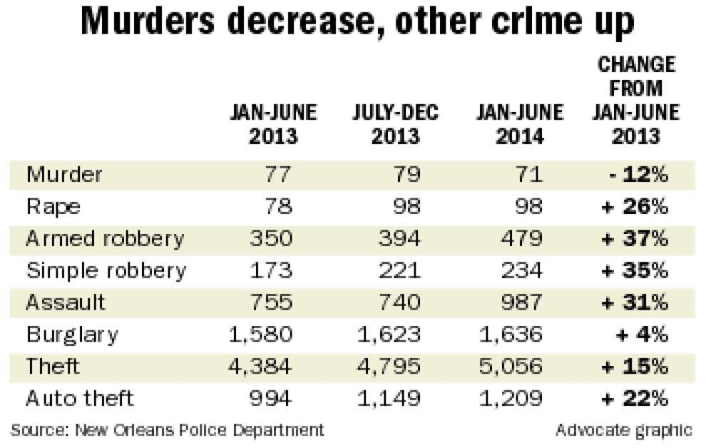 Murders down slightly in first half of year; other crime categories up _lowres