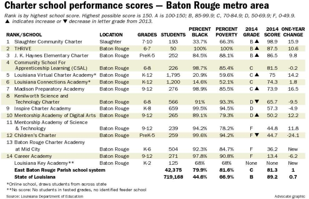 Most BR area charter schools show gains on state scores _lowres
