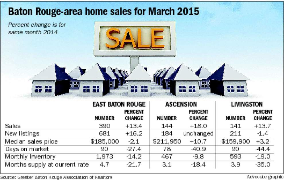 Baton Rouge-area home sales up nearly 15 percent in March; see where the biggest jumps occurred _lowres