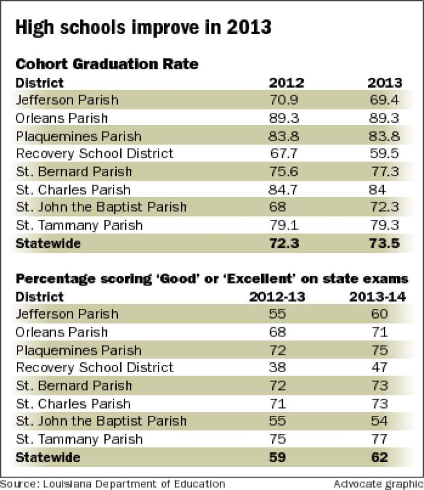 New Orleans area high schools see rise in test scores; RSD grad rate dips _lowres