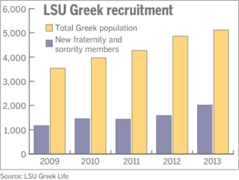 LSU seeing a record rush week _lowres