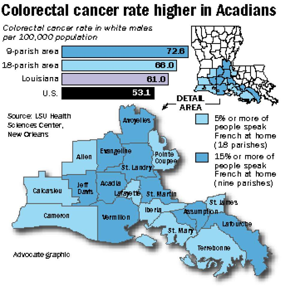 Acadiana colon cancer rates among nation's highest, report says _lowres