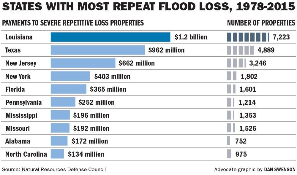 100316 Repeat Flood Loss States