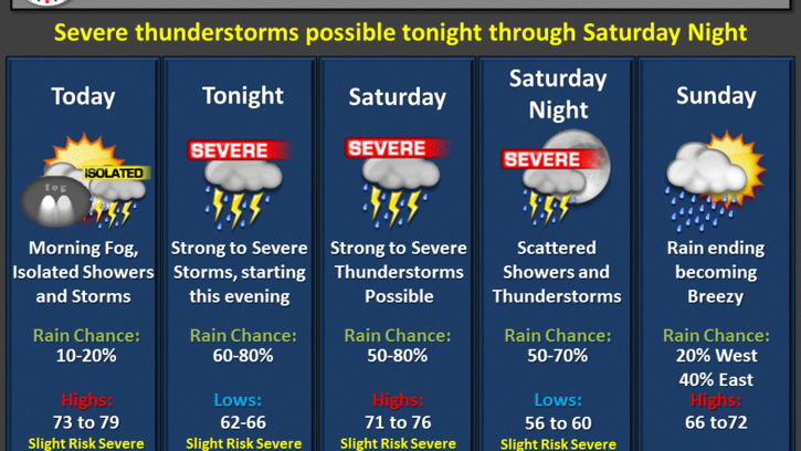 Chance of severe weather in southeast La. upgraded to 'enhanced' for Friday night, Saturday