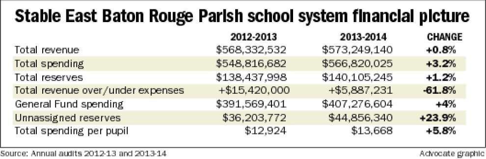 Audit: EBR school system in black, but fiscal problems loom _lowres