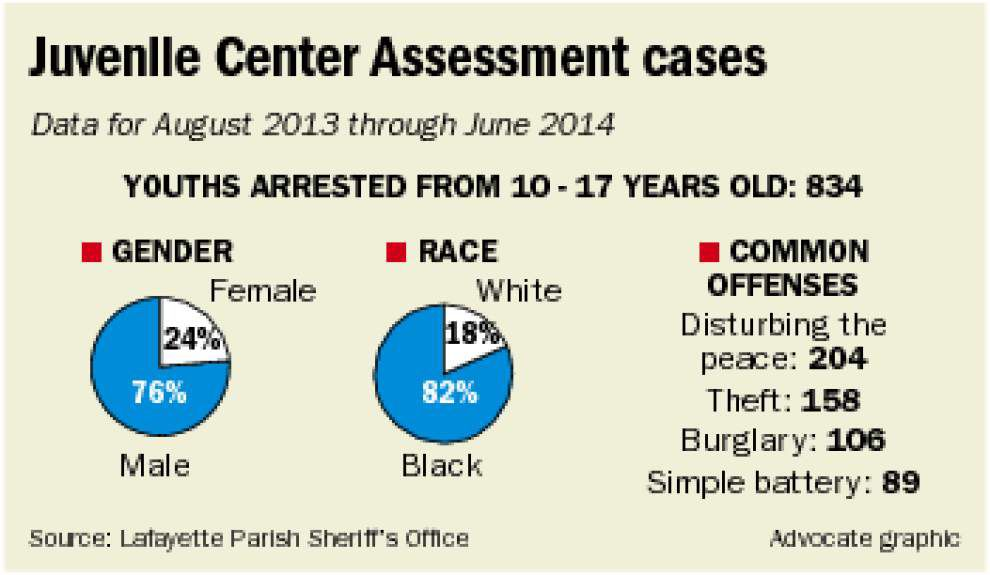 Lafayette program targets troubled juveniles for help _lowres
